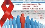 抗HIV药物需求旺盛  蛋白酶抑制剂国内产能狭小