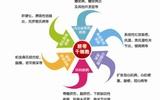 吉林济惠干细胞与生物诊疗研究中心项目落户长春高新区