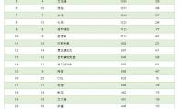 2018年全球制药公司25强发布,中国公司上榜!