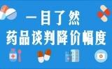 【图解】人社部:36个药品谈判成功!谈判降价幅度一目了然!