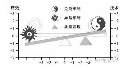 张斌:肿瘤免疫细胞治疗的质量管理和疗效评价