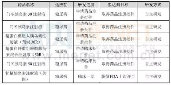 89亿元用于重组甘精胰岛素产品在美国的注册上市.