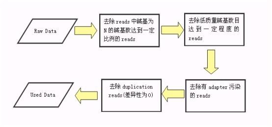 二代测序数据预处理中:如何获得clean