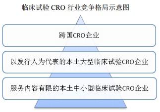 解读CRO行业(3):CRO行业现状及进入障碍