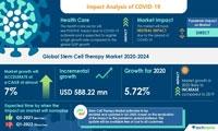 最新报告| 疫情冲击下,全球干细胞市场将发生怎样的变化?