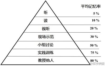 从bales的学习金字塔可以看出:最好的记忆方法是教!