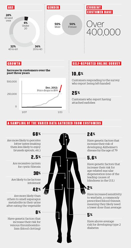 个性化医疗不仅限于癌症 多个IT巨头投资介入