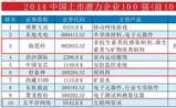 福布斯:2014中国百强潜力上市企业,生物医药16家引领风骚