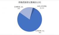 2019年国内临床试验年中报告,一致性评价BE试验占19%