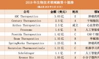 2019年生物技术领域融资TOP10:辉瑞诺华拜耳等巨头参与、单笔最高融资额达21亿