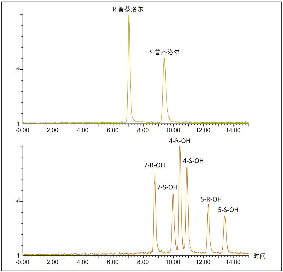 使用upc2-ms/ms对华法林与普萘洛尔及其相关羟基代谢物进行对映体分离
