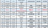 2018年全球药物销售额TOP100 | 排行榜