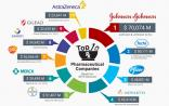 Igeahub:全球医药市场超万亿美元,Top10累计份额超过三成