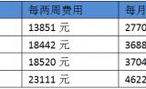 重磅!中国首个PD-1单抗Opdivo公布价格!