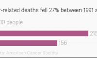 美国癌症死亡率25年狂降27%背后,一个残酷的现实正在浮现
