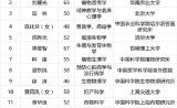 中国科学院2017年院士增选结果公布