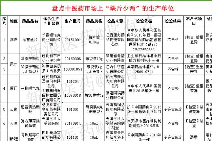 """多家中药生产厂商因""""短斤缺两""""被CFDA官网曝光"""