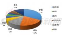 肿瘤靶向药布局之中国印迹