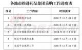 广东医保局成立后第一枪!发文强调药品采购