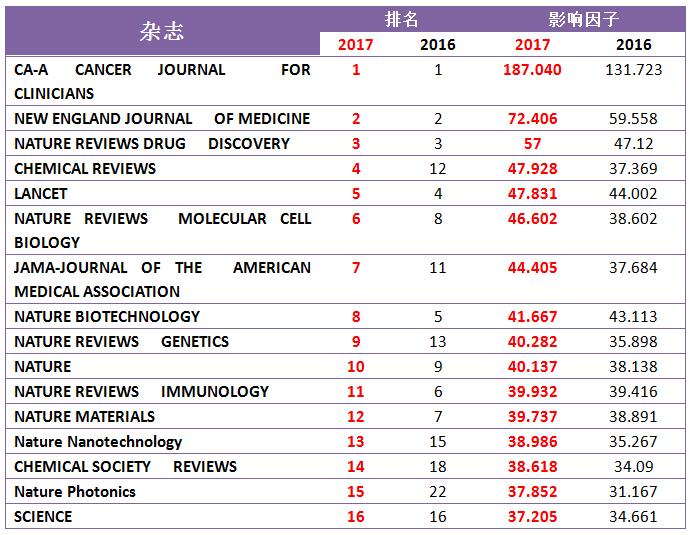 2017年SCI影响因子报告正式发布!(附TOP30)-