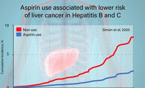 "NEJM:5万人研究表明,""神药""阿司匹林或能预防肝癌"