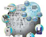 蛋白质组学相关技术模式图