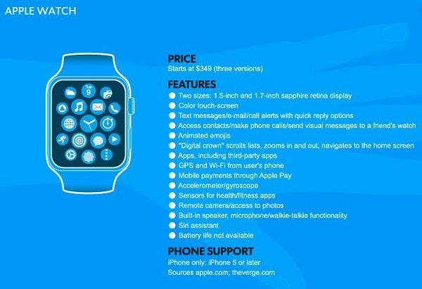 Apple Watch放弃健康监测模块-观察-生物探索