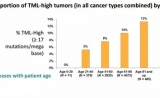 Caris参加2017年ASCO大会做主题报道:关于实体肿瘤中肿瘤突变负荷(TML)的研究成果