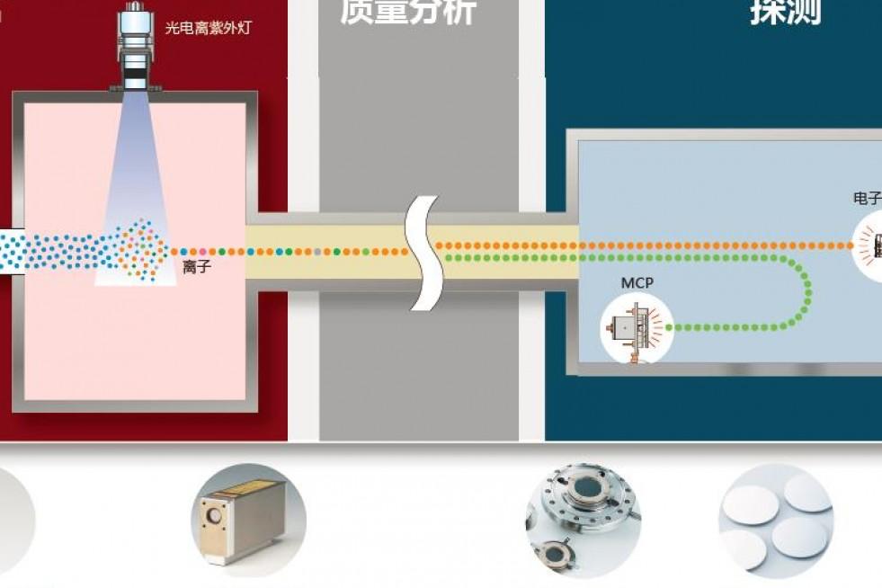 滨松将于中国质谱学术大会发布质谱用新一代器件