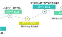 1+1>2的创新与裂变 丨聚焦2019中国骨科、生物材料及口腔医学产业峰会