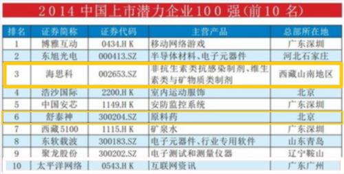 福布斯2014:中国百强潜力上市企业,生物医药1