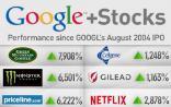 Google上市十周年:投资哪家公司收益能超过Google?