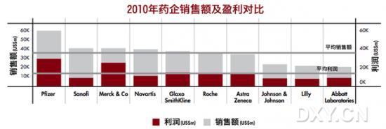 2011年全球百强药企出炉 辉瑞赛诺菲默沙东位居前三