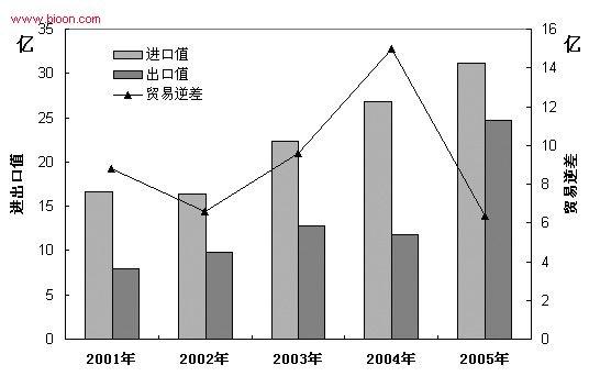 2005年医疗器械类医药产品进出口简析:进出口值双向增长
