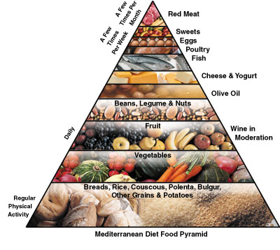 AGE:瑞典研究显示地中海式饮食助延寿两三年
