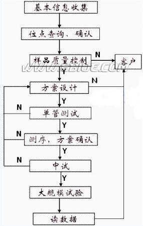 巢式PCR-RFLP技术——新型的基因分型技术(SNP分型)