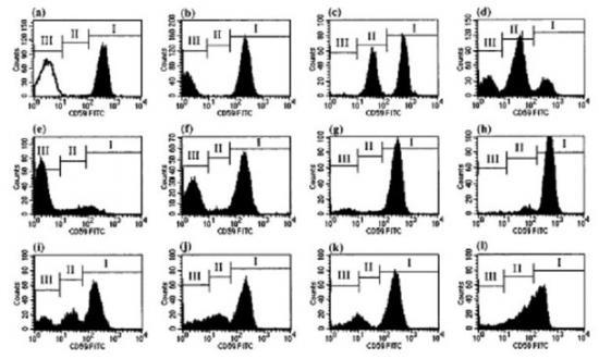 pnh的流式细胞术检测步骤介绍