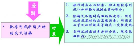 pcr扩增16srdna实验原理