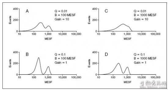流式细胞仪仪器敏感性的特点