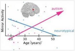 孤独症的镜像神经元系统:损坏了还是推迟了