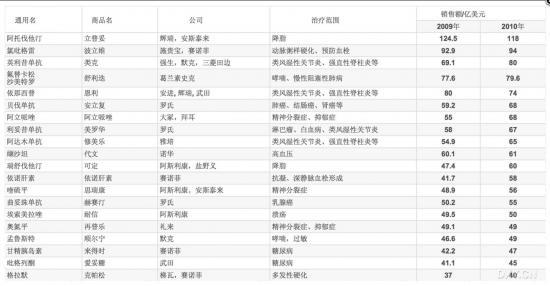 2008-2010年20个最畅销药物,立普妥居首