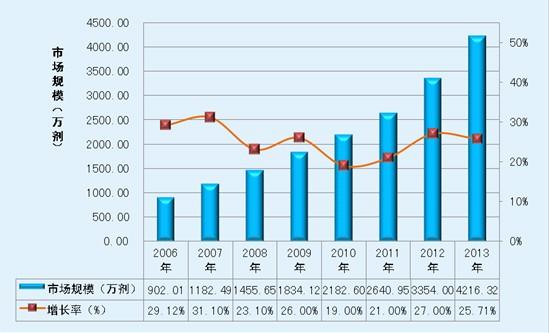 微卡及竞争性产品的市场前景分析