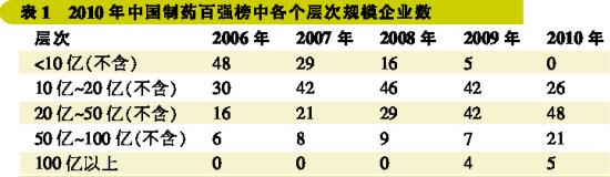 2010制药工业百强榜发布 北京企业金额占比第一